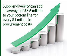 Supplier diversity adds to your bottom line.jpg